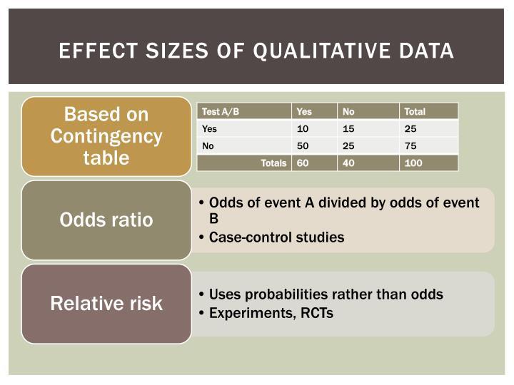 Effect Sizes of Qualitative Data