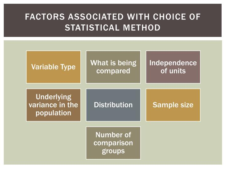 Factors associated with choice of statistical method