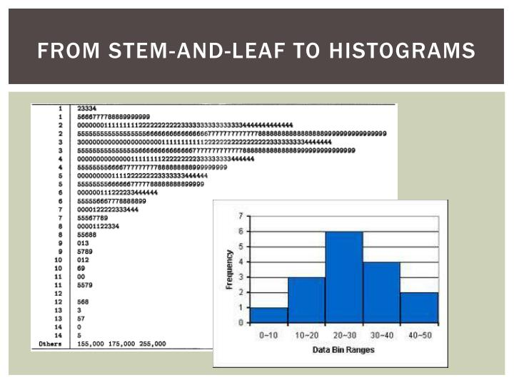 From Stem-and-Leaf to Histograms