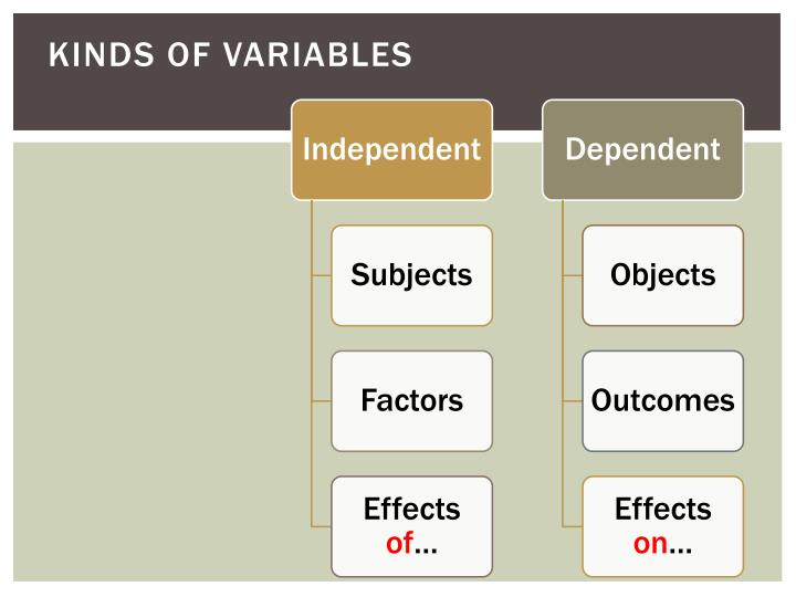 Kinds of Variables