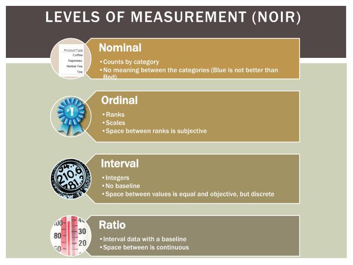 Levels of Measurement (NOIR
