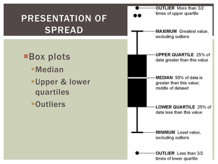 Presentation of Spread