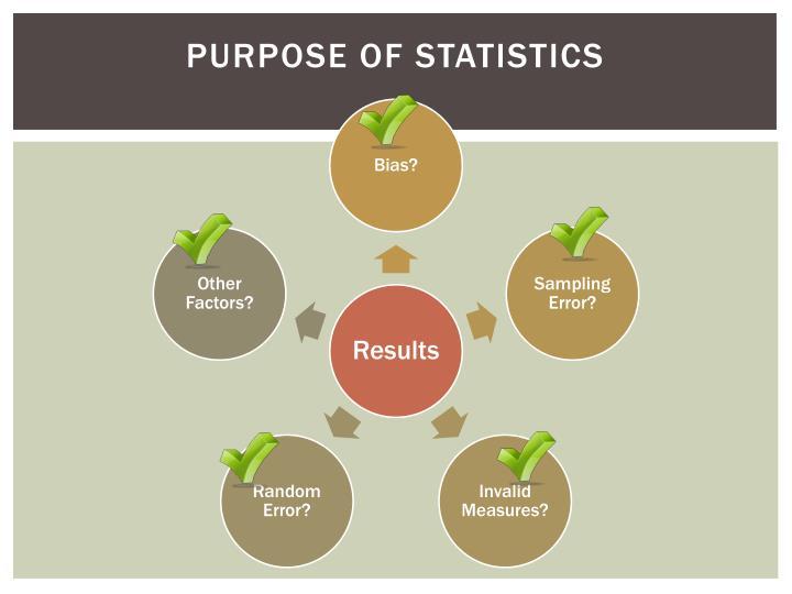 Purpose of Statistics
