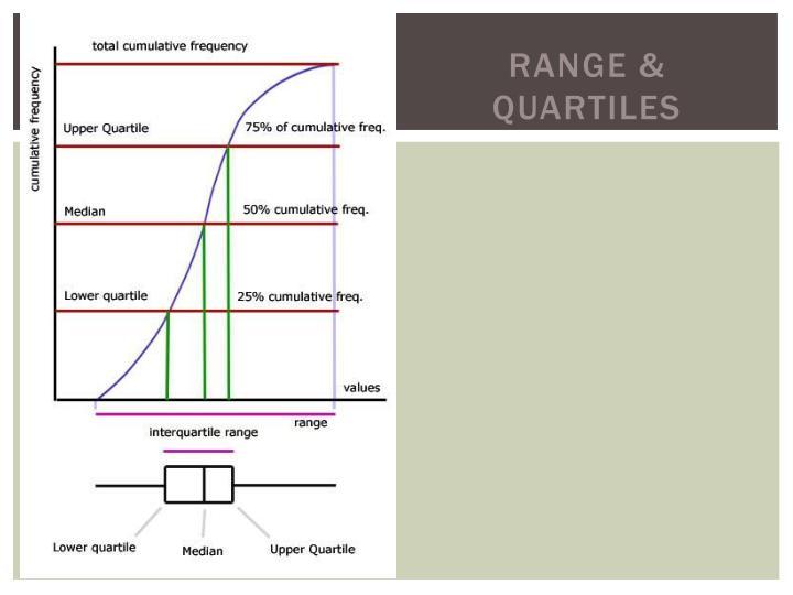 Range & Quartiles