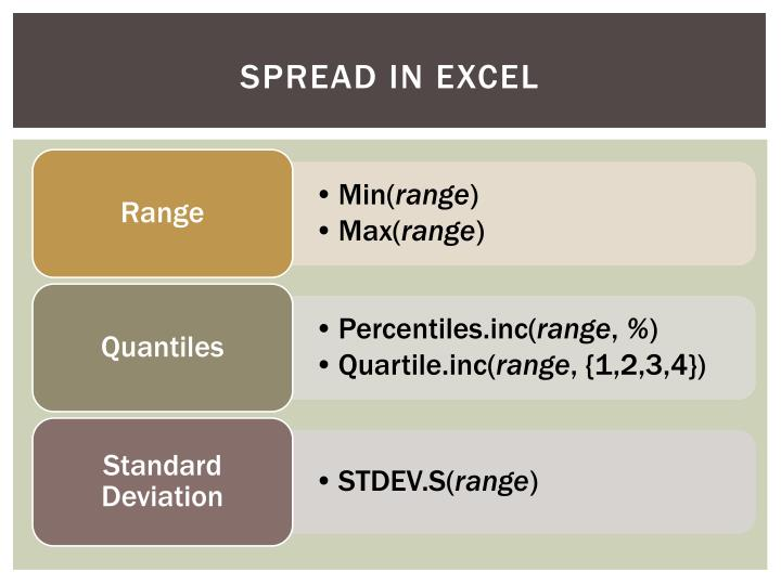 Spread in Excel