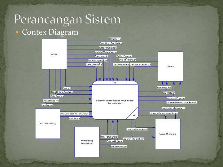 Perancangan Sistem