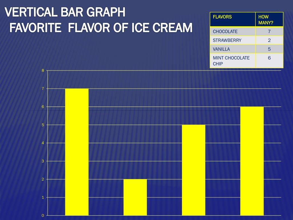 PPT - Bar GRAPHS PowerPoint Presentation - ID:3185140