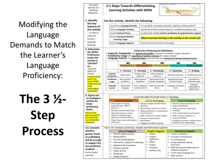 Modifying the Language Demands to Match the Learner's Language Proficiency: