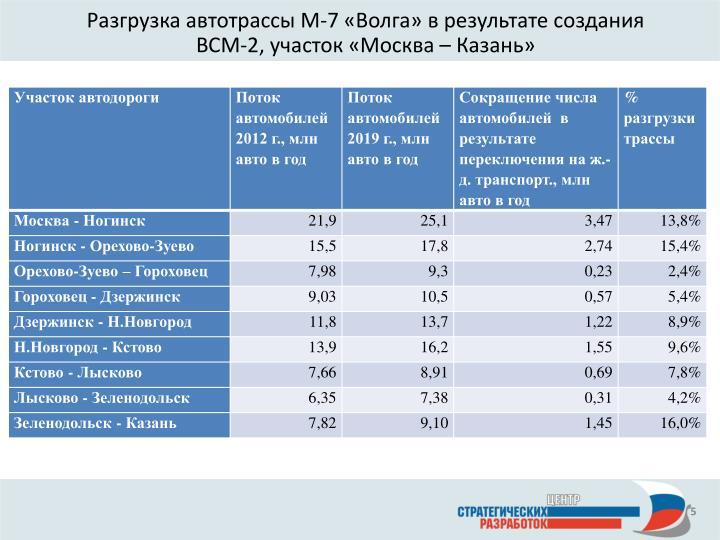 Разгрузка автотрассы М-7 «Волга» в результате создания ВСМ-2, участок «Москва – Казань»