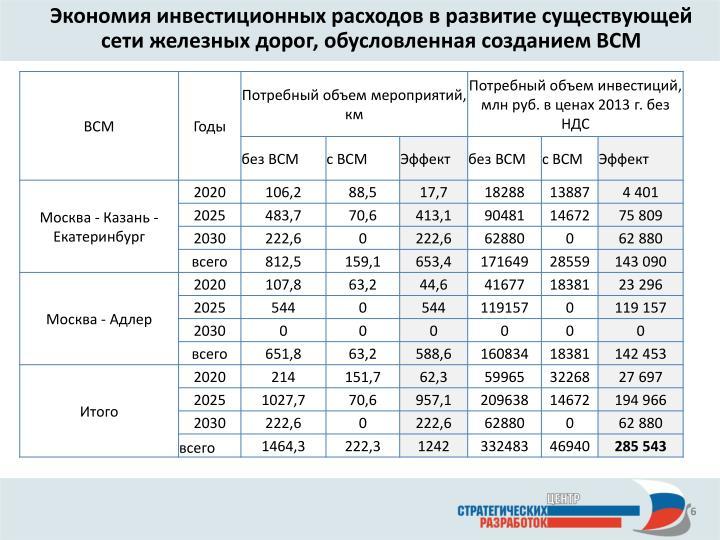Экономия инвестиционных расходов в развитие существующей сети железных дорог, обусловленная созданием ВСМ