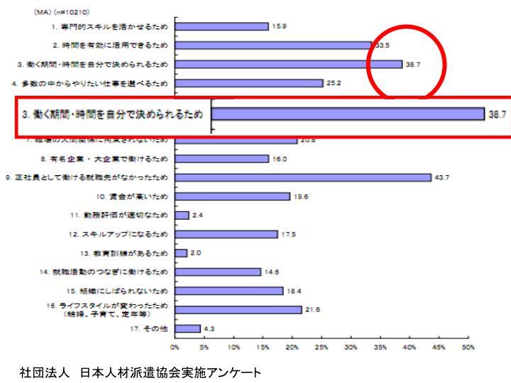 社団法人 日本人材派遣協会実施アンケート