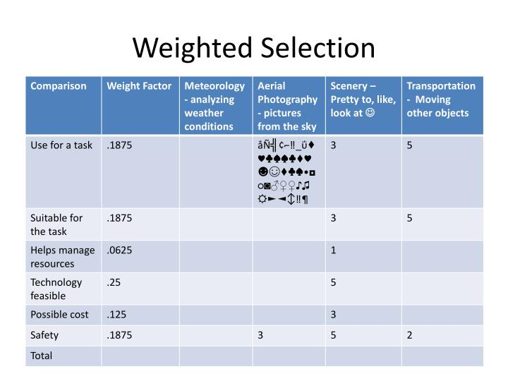 Weighted selection