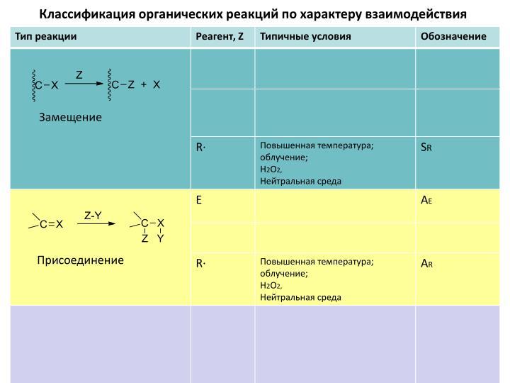 Классификация органических реакций по характеру взаимодействия
