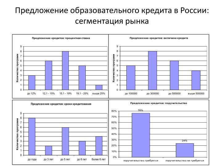 Предложение образовательного кредита в России: сегментация рынка
