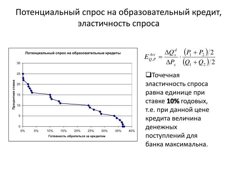 Потенциальный спрос на образовательный кредит, эластичность спроса