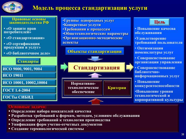 Модель процесса стандартизации услуги