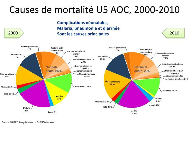 Causes de mortalit