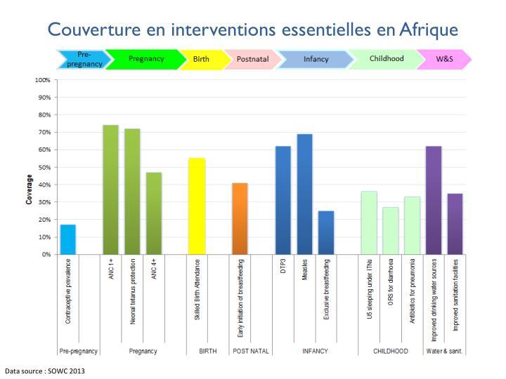 Couverture en interventions essentielles en Afrique