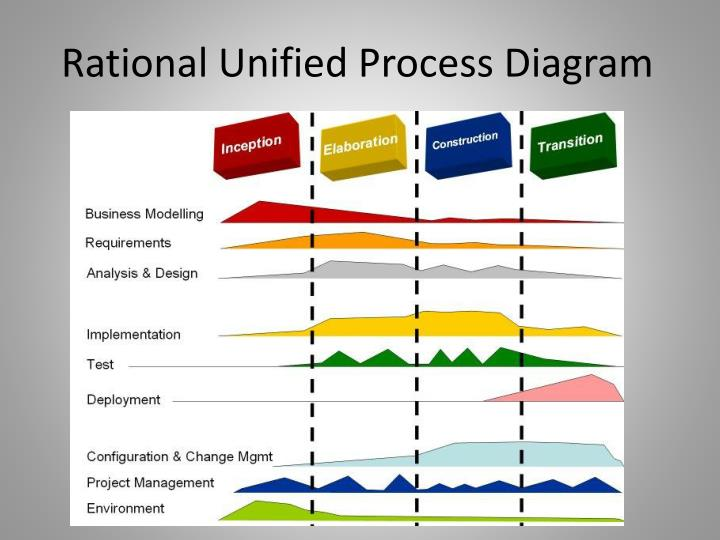 Rational Unified Process Diagram