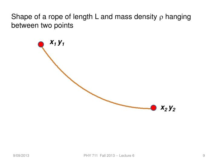 Shape of a rope of length L and mass density