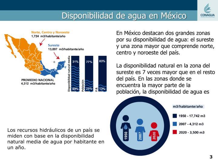 Disponibilidad de agua en México