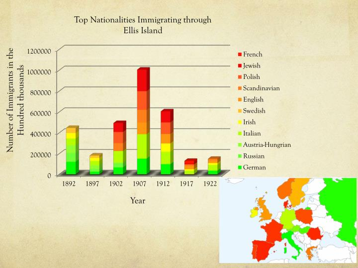 Top Nationalities Immigrating through Ellis Island
