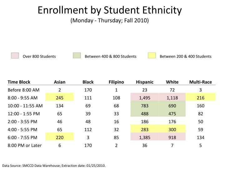 Enrollment by Student Ethnicity