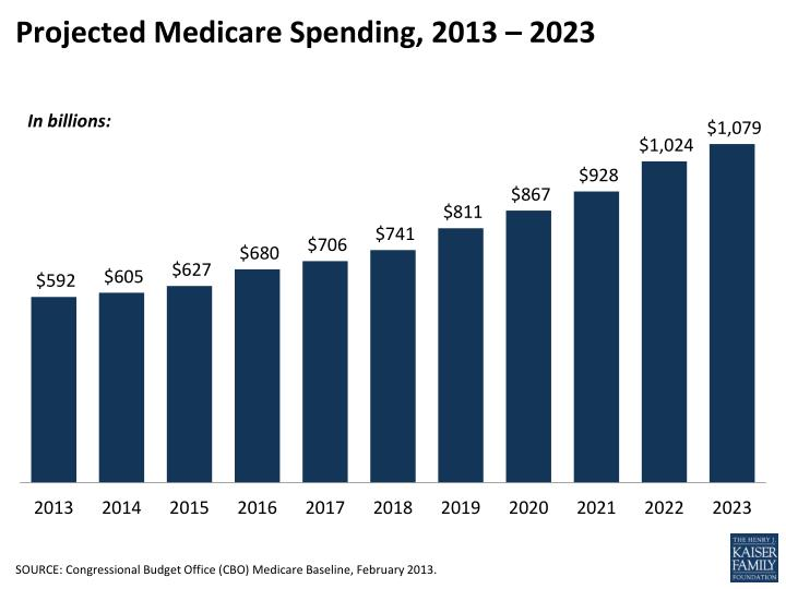 projected medicare spending 2013 2023