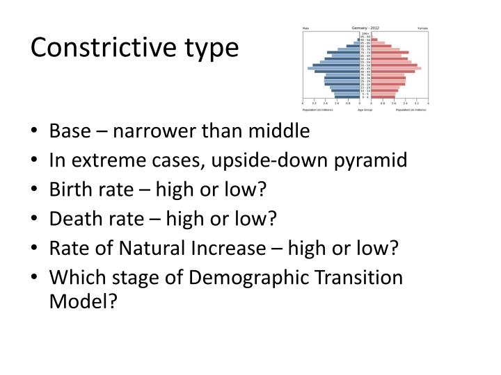 causes of a constrictive population pyramid example