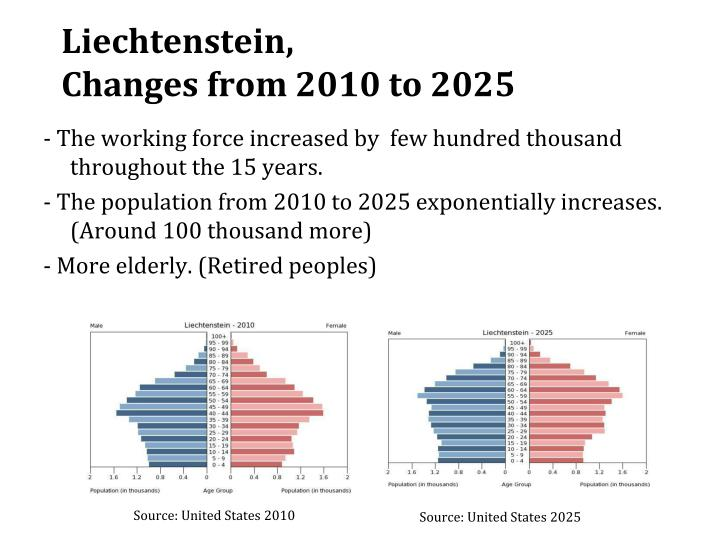 Liechtenstein changes from 2010 to 2025
