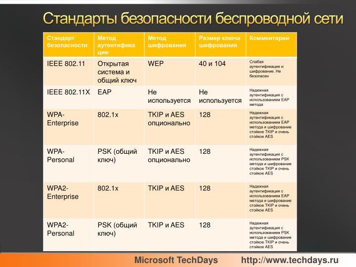 Стандарты безопасности беспроводной сети
