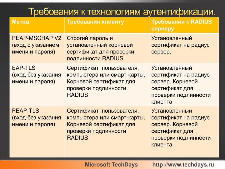 Требования к технологиям аутентификации.