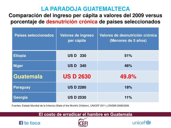 LA PARADOJA GUATEMALTECA