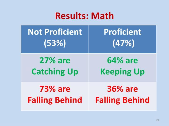 Results: Math