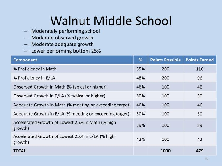 Walnut Middle School