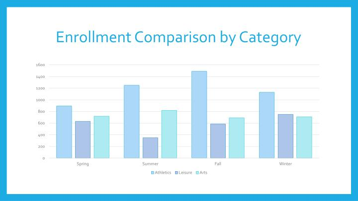 Enrollment Comparison by Category