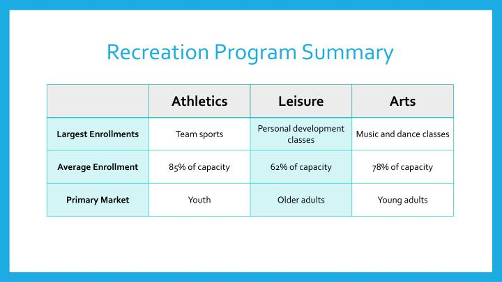 Recreation program summary