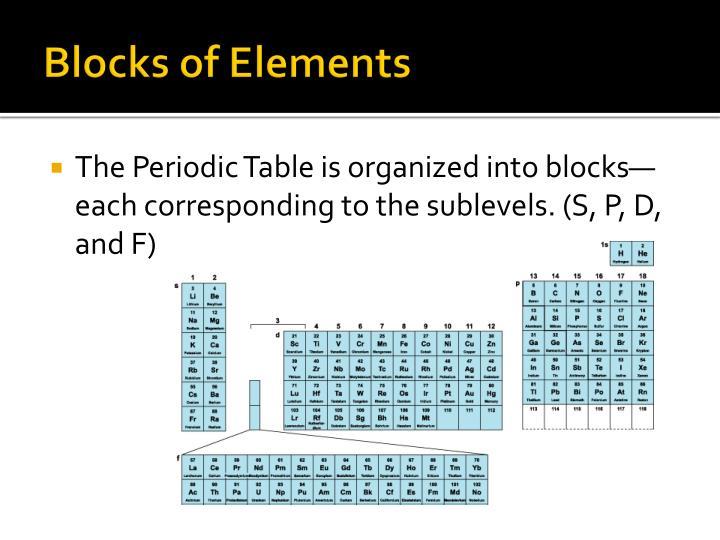 Blocks of Elements
