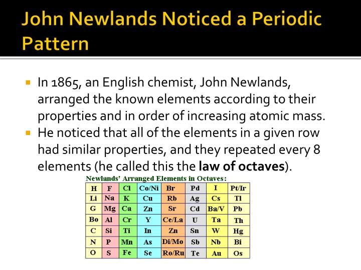 John Newlands Noticed a Periodic Pattern