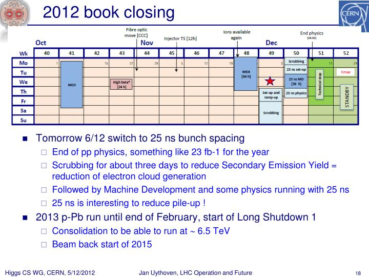 2012 book closing