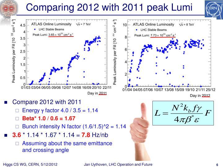 Comparing 2012 with 2011 peak