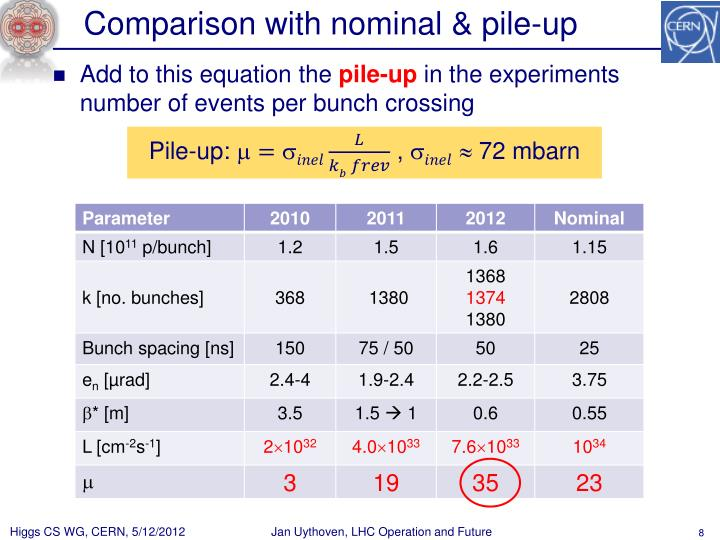 Comparison with nominal & pile-up