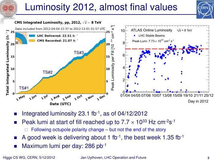 Luminosity 2012 almost final values