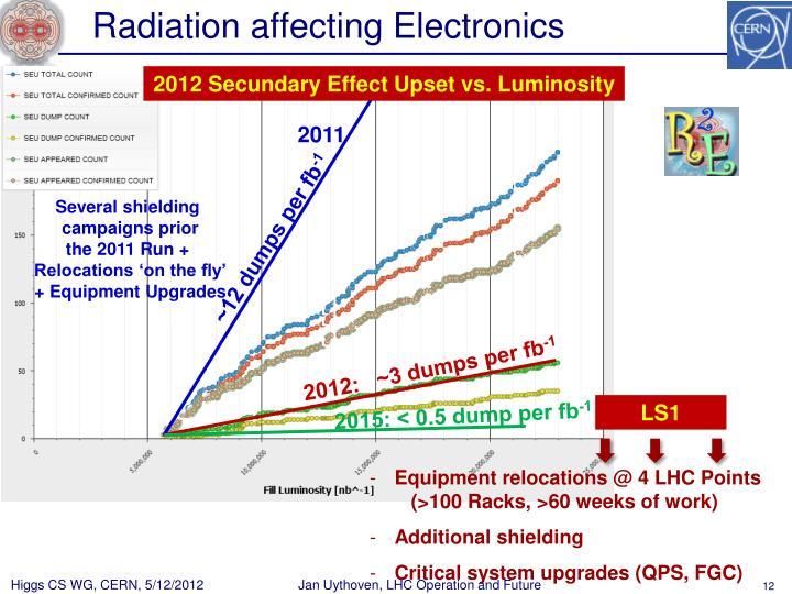 Radiation affecting Electronics