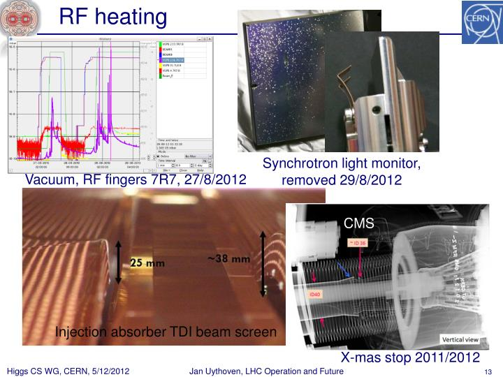 RF heating