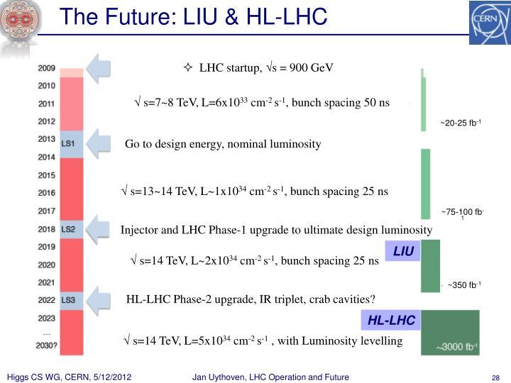 The Future: LIU & HL-LHC