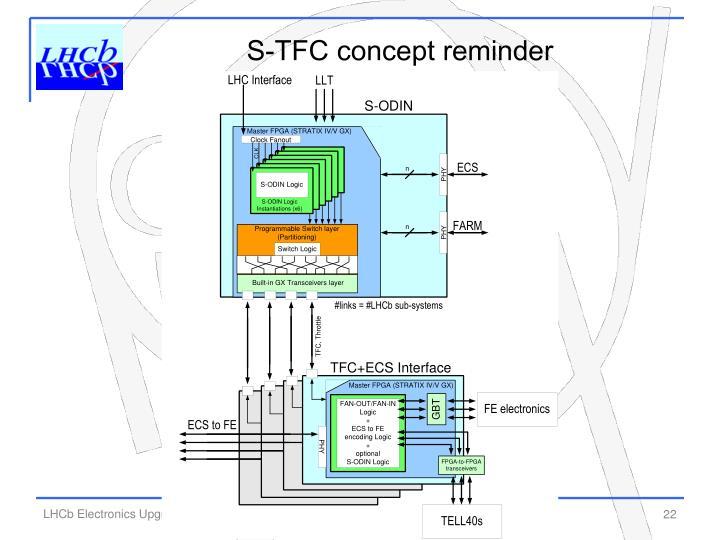 S-TFC concept reminder