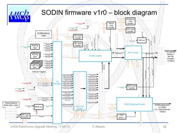 SODIN firmware v1r0 –