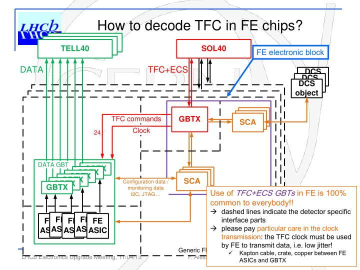How to decode TFC in FE chips?