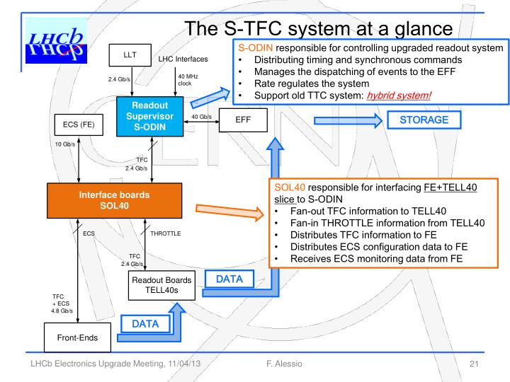 The S-TFC system at a glance